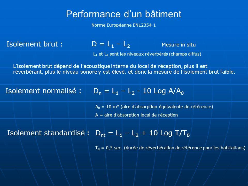 Performance dun bâtiment Isolement brut : D = L 1 – L 2 L 1 et L 2 sont les niveaux réverbérés (champs diffus) Isolement standardisé : A = aire dabsor