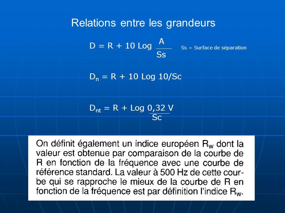Indice daffaiblissement des parois simples : Le niveau sonore du bruit rayonné par la paroi est dautant plus faible que la paroi est lourde (champ incident diffus) De nombreuses mesures ont montré que : Loi de Masse et loi de Fréquence expérimentales Si Fréquence x 2 R + 4 dB Si Masse x 2 R + 4 dB