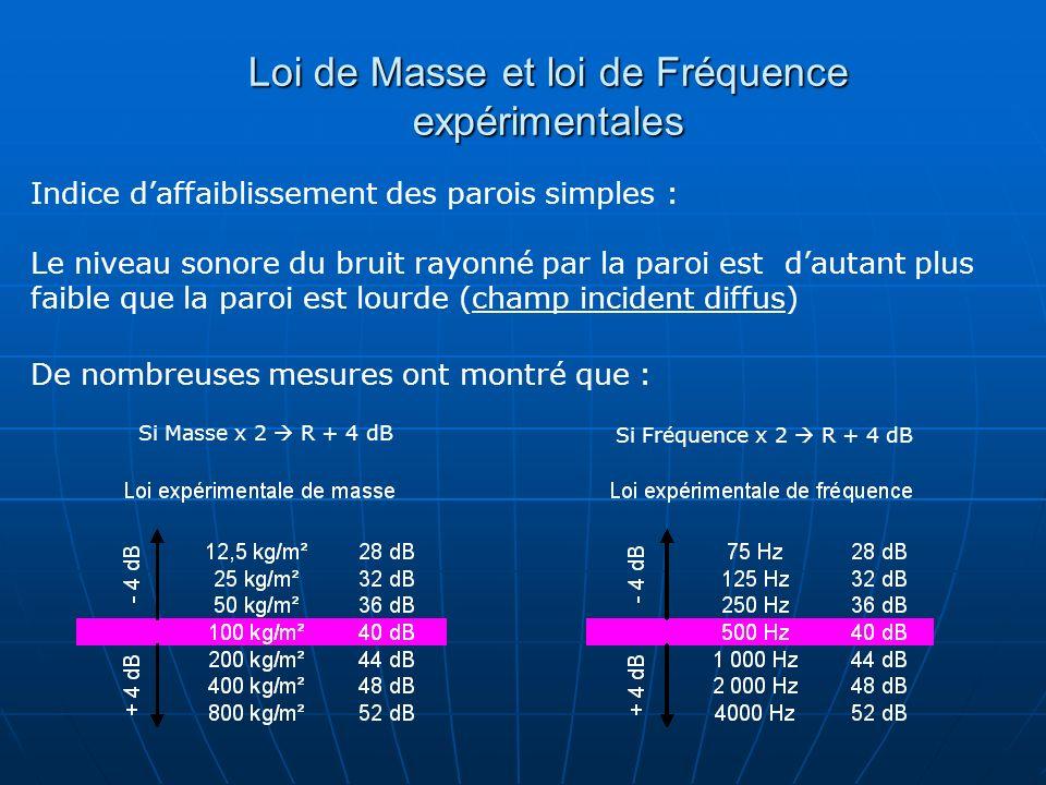 Indice daffaiblissement des parois simples : Le niveau sonore du bruit rayonné par la paroi est dautant plus faible que la paroi est lourde (champ inc