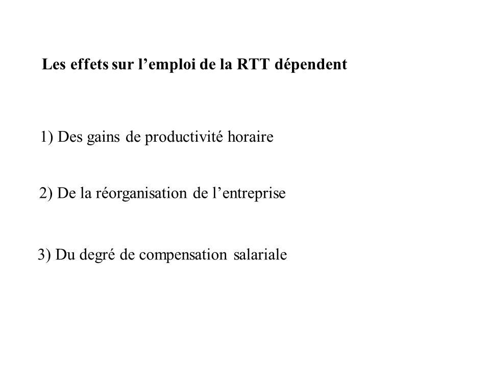 Les effets sur lemploi de la RTT dépendent 1) Des gains de productivité horaire 2) De la réorganisation de lentreprise 3) Du degré de compensation salariale