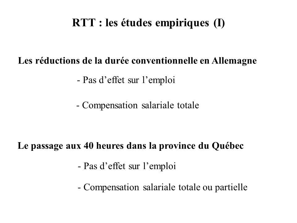 RTT : les études empiriques (I) Les réductions de la durée conventionnelle en Allemagne - Pas deffet sur lemploi - Compensation salariale totale Le passage aux 40 heures dans la province du Québec - Pas deffet sur lemploi - Compensation salariale totale ou partielle