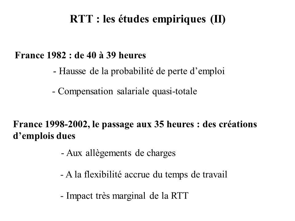 RTT : les études empiriques (II) France 1982 : de 40 à 39 heures - Hausse de la probabilité de perte demploi - Compensation salariale quasi-totale France 1998-2002, le passage aux 35 heures : des créations demplois dues - Aux allègements de charges - A la flexibilité accrue du temps de travail - Impact très marginal de la RTT