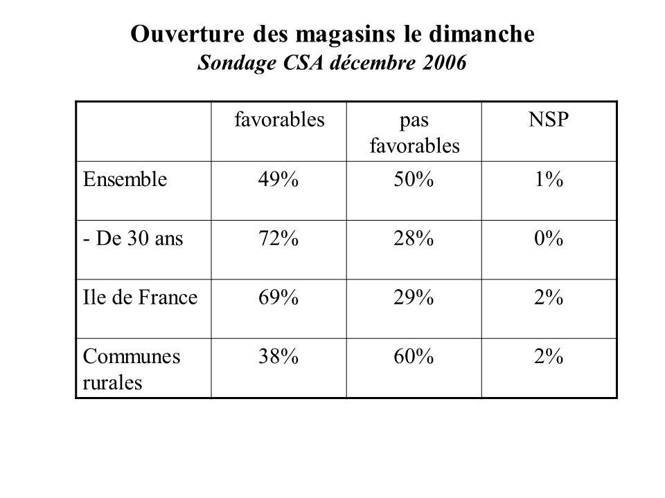 Ouverture des magasins le dimanche Sondage CSA décembre 2006 favorablespas favorables NSP Ensemble49%50%1% - De 30 ans72%28%0% Ile de France69%29%2% Communes rurales 38%60%2%
