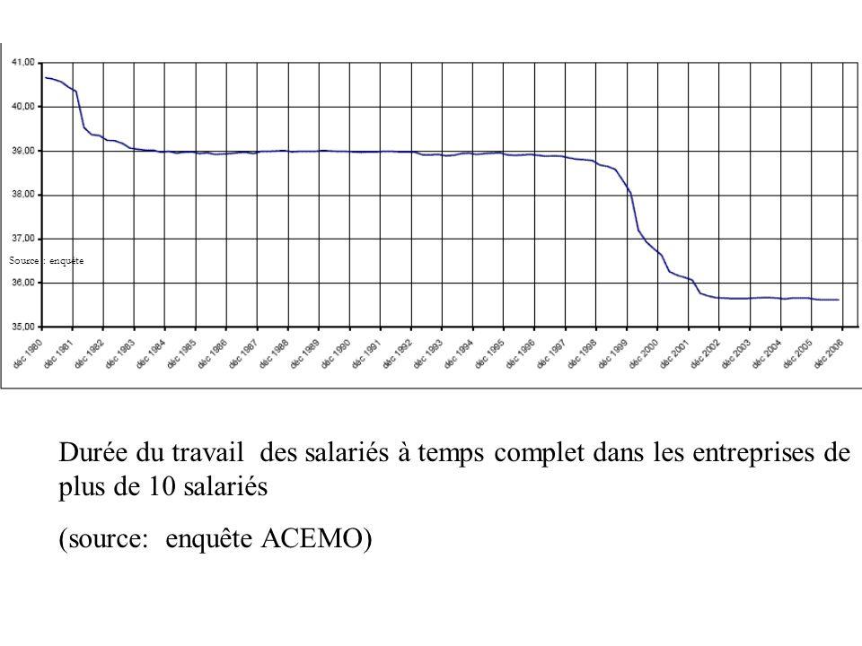 Source : enquête Durée du travail des salariés à temps complet dans les entreprises de plus de 10 salariés (source: enquête ACEMO)