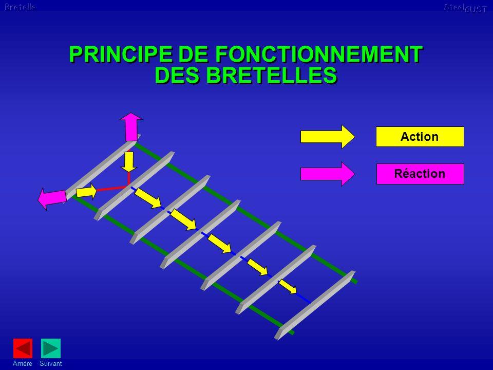Action Réaction PRINCIPE DE FONCTIONNEMENT DES BRETELLES Suivant Arrière