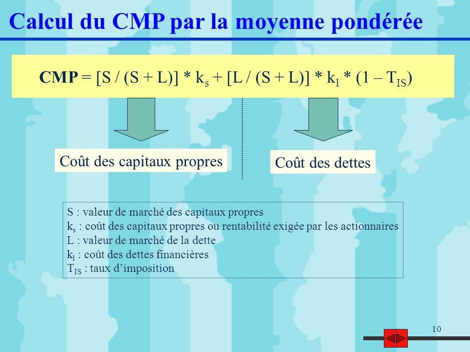11 Calcul du CMP : exemple corrigé n°1 Bilan au 31/12/N (en k) Coût Actifs IS = 33% [(4 000 / 6 000) * 14%] + [(2 000 / 6 000) * 7% * 2/3] CMP = Dans cet exemple, les calculs sont effectués à partir des valeurs comptables mais la pondération peut être effectuée à partir des valeurs de marché (cours des actions) Capitaux propres 4 00014% Emprunts 2 0007% 10,8%