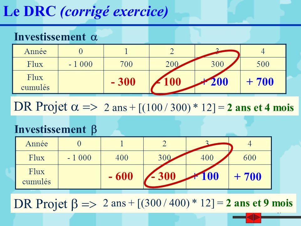 20 Investissement Le DRC (corrigé exercice) Année01234 Flux- 1 000700200300500 Flux actualisés- 1 000 Flux actualisés cumulés 654 (1) 175245381 - 346- 171+ 74+ 455 DR Projet = 2 ans et 9 mois (1) 654 = 700 * (1 + 7%) -1 2 ans + [(171 / 245) * 12]