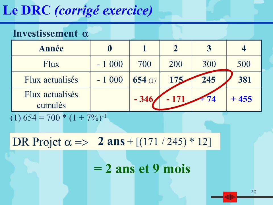 21 Investissement Le DRC (corrigé exercice) Année01234 Flux- 1 000400300400600 Flux actualisés- 1 000 Flux actualisés cumulés 374262327458 - 626- 364- 38+ 420 DR Projet = 3 ans et 1 mois 3 ans + [(38 / 458) * 12] Choisir le projet compte tenu du DRC