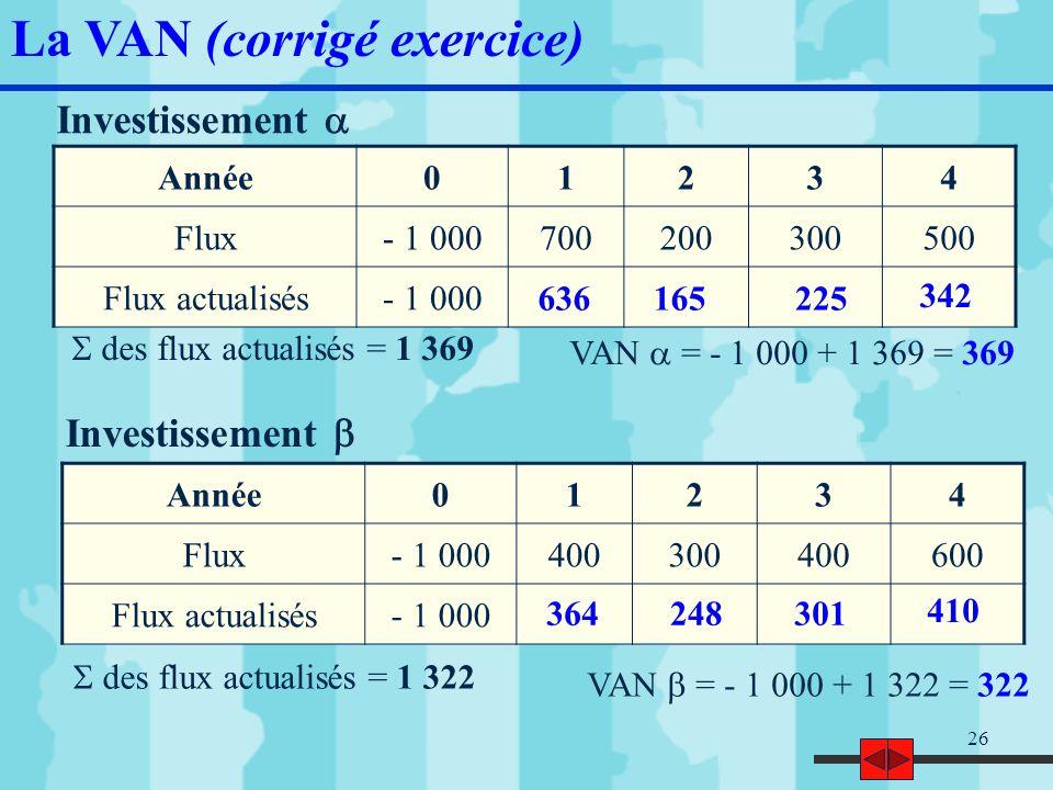 27 VAN et > 0 donc les projets sont rentables VAN > VAN donc linvestissement est à privilégier La VAN (corrigé exercice)