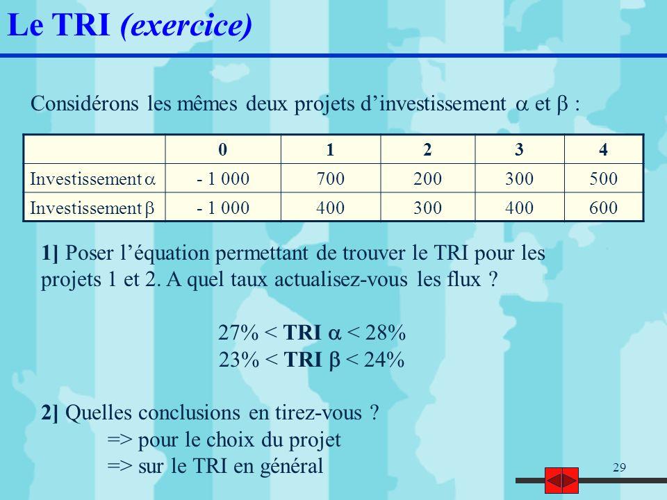 30 TRI = TRI = Le taux dactualisation est le CMP = 10% 0 = - 1 000 + 400 * (1+t) -1 + 300 * (1+t) -2 + 400 * (1+t) -3 + 600 * (1+t) –4 Le TRI (corrigé exercice) Projet 0 = - 1 000 + 700 * (1+t) -1 + 200 * (1+t) -2 + 300 * (1+t) -3 + 500 * (1+t) -4 Projet 27,89% 23,03%