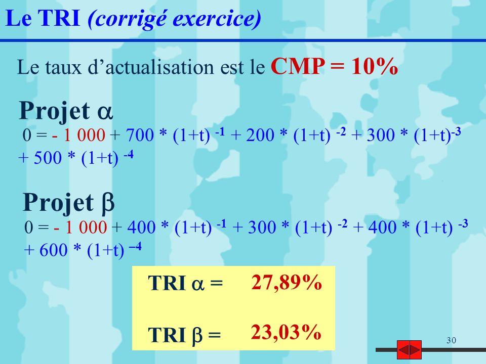 31 Si le calcul est manuel, on applique le principe dinterpolation Le TRI (corrigé exercice) 27% < TRI < 28% 23% < TRI < 24% Si TRI = 27% => VAN = 13,84 Si TRI = x => VAN = 0 Si TRI = 28% => VAN = - 1,74 (27 – x) / (27 – 28) = 13,84 / (13,84 + 1,74) TRI = Choisir linvestissement selon le critère du TRI 27,89% 23,03%