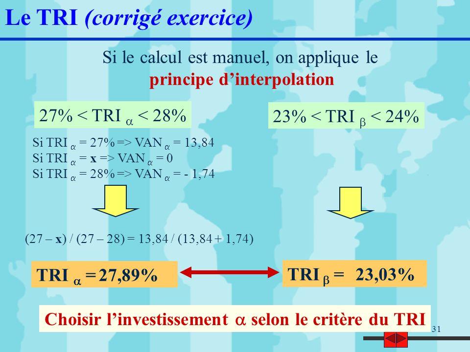 32 Le TRI (corrigé exercice) Quand le taux dactualisation augmente, la VAN baisse .