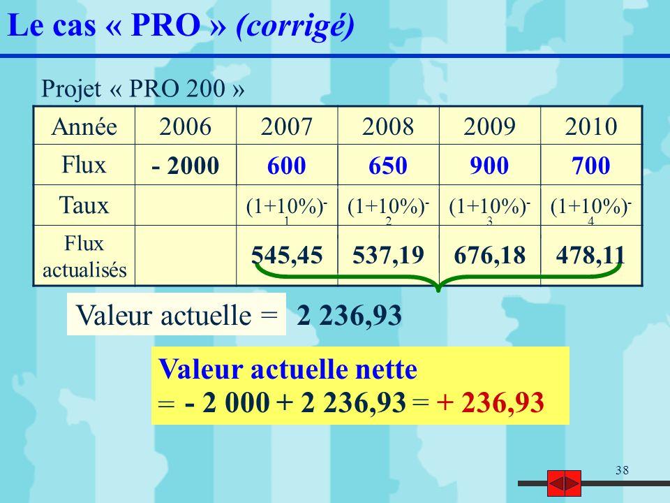 39 Le projet « PRO 200 » garantit un délai de récupération plus court et une VAN supérieure à celle de « PRO 100 » Projet à retenir 0 = - 2 000 + 600 * (1+t) -1 + 650 * (1+t) -2 + 900 * (1+t) -3 + 700 * (1+t) -4 3] Choix de projet 4] TRI Projet « PRO 200 » Si TRI = 15% => VAN = 5,22 Si TRI = x => VAN = 0 Si TRI = 16% => VAN = - 36,51 TRI = TRI > CMP (10%) donc investissement acceptable 15,12% Le cas « PRO » (corrigé)