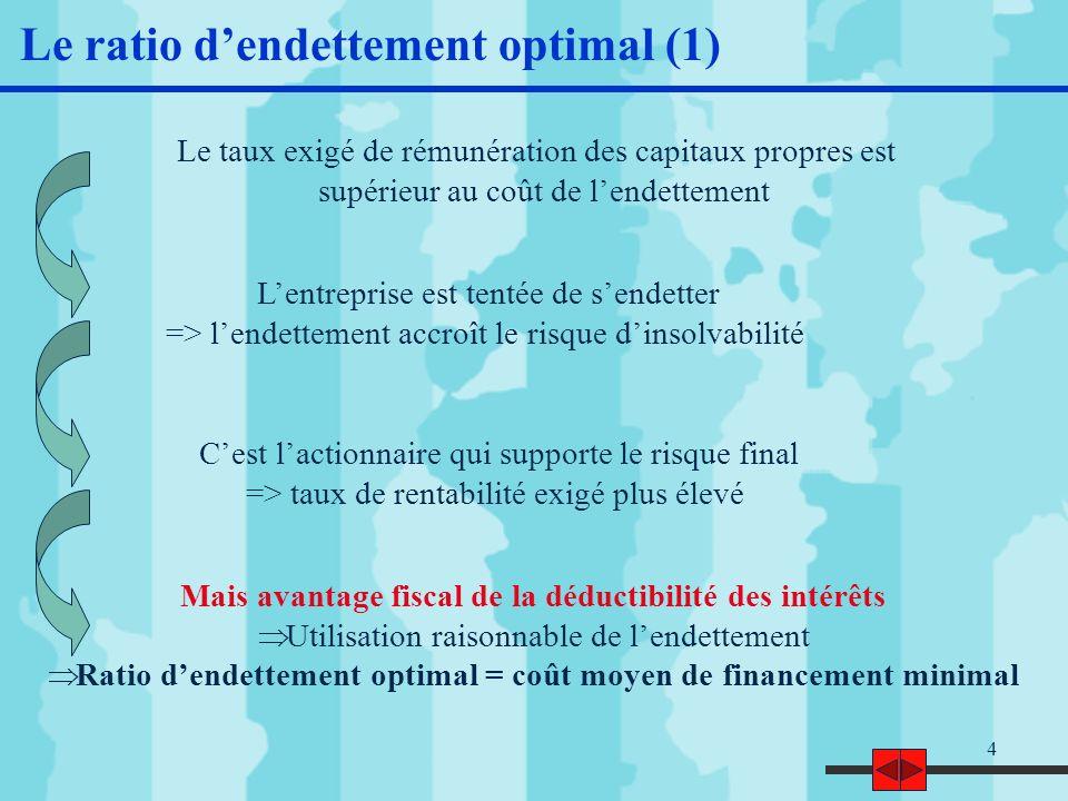 5 Le ratio dendettement optimal (2) A DF/CP 0 Taux de rémunération des ressources stables Coût de lendettement (I d ) Coût moyen pondéré du financement (CMP) Coût des capitaux propres (C CP ) Ratio dendettement optimal Le CMP tend à diminuer quand le rapport DF/CP croît jusquau point A Ensuite, le risque dinsolvabilité augmentant, la hausse du coût des capitaux propres et de lendettement entraîne celle du coût moyen