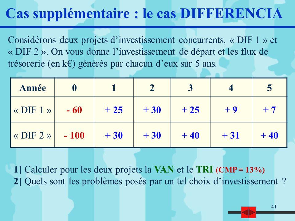 42 Le cas DIFFERENCIA (corrigé) ProjetsVANTRI « DIF 1 » « DIF 2 » 13 18 23% 20% < < La VAN est favorable à « DIF 2 », le TRI à « DIF 1 » Quel projet faut-il choisir ?
