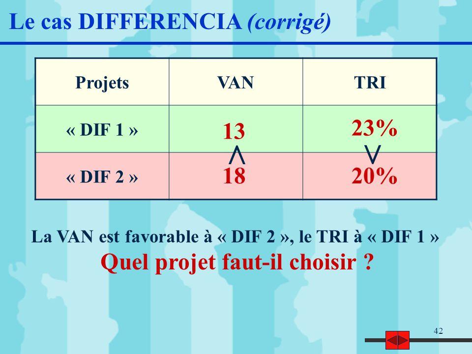 43 Le cas DIFFERENCIA (corrigé) Le critère de la VAN donne la préférence à « DIF 2 » mais ce projet génère un surplus dinvestissement de 40 k De surcroît, i l semble logique, a priori, quun investissement de 100 k (« DIF 2 ») permette un enrichissement net supérieur à un investissement de 60 k (« DIF 1 ») dès lors que lentreprise reste cohérente dans ses choix Le critère du TRI donne la préférence à « DIF 1 » mais la question reste en suspens : vaut-il mieux avoir une rentabilité de 23% sur 60 k ou de 20% sur 100 k .