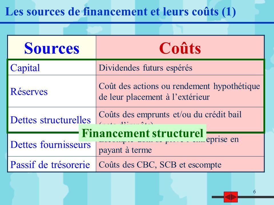 7 Les sources de financement et leurs coûts (2) Les choix de financement dépend notamment des objectifs prioritaires de lentreprise : Indépendance financière (priorité à lautofinancement) Optimisation du coût moyen du financement (ratio dendettement optimal)