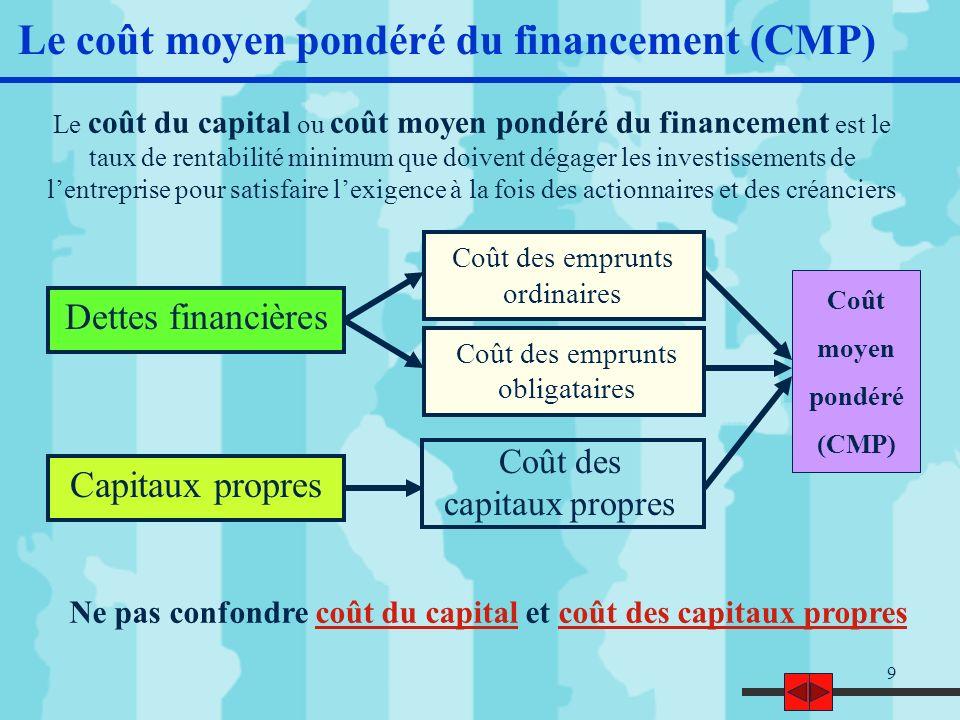 10 Calcul du CMP par la moyenne pondérée S : valeur de marché des capitaux propres k s : coût des capitaux propres ou rentabilité exigée par les actionnaires L : valeur de marché de la dette k l : coût des dettes financières T IS : taux dimposition CMP = [S / (S + L)] * k s + [L / (S + L)] * k l * (1 – T IS ) Coût des capitaux propres Coût des dettes