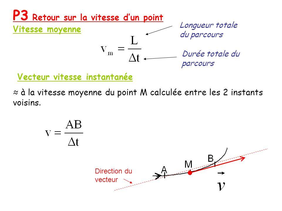notion de vitesse angulaire Relation entre la vitesse v .