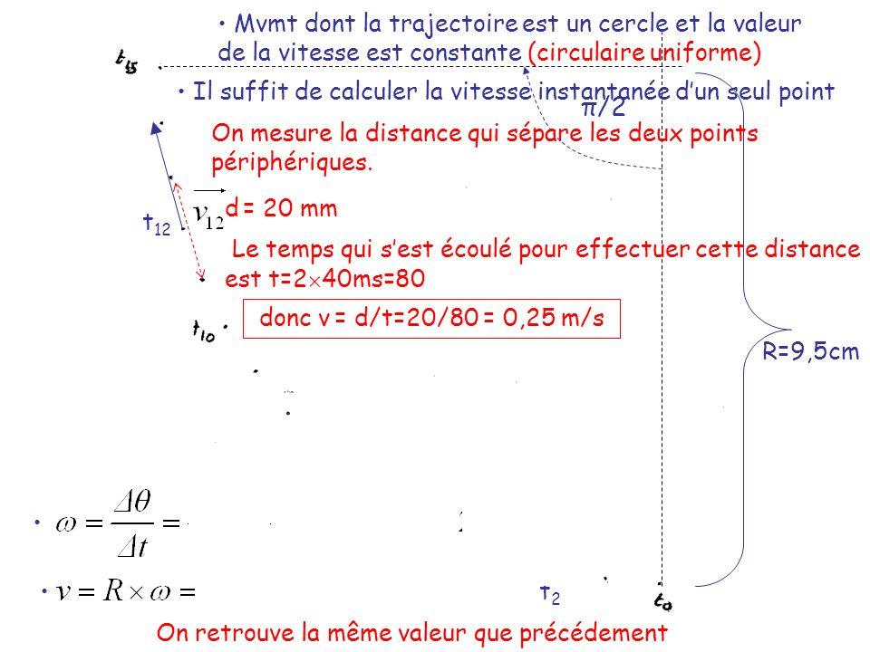 Mvmt quelconque non uniforme t2t2 t8t8 t 13 t 21 v 2 = 23/80 = 0,29m/s v 8 = 11/80 = 0,14m/s v 13 = 5/80 = 0,06m/s v 21 = 15/80 = 0,19m/s
