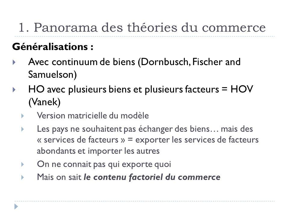 1. Panorama des théories du commerce Généralisations : Avec continuum de biens (Dornbusch, Fischer and Samuelson) HO avec plusieurs biens et plusieurs