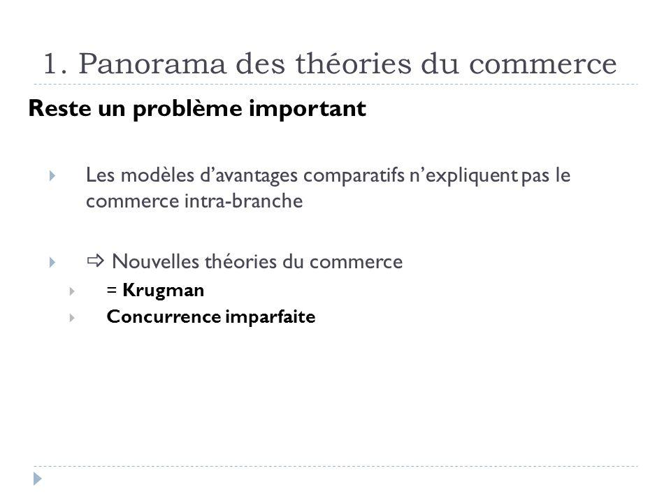 1. Panorama des théories du commerce Reste un problème important Les modèles davantages comparatifs nexpliquent pas le commerce intra-branche Nouvelle