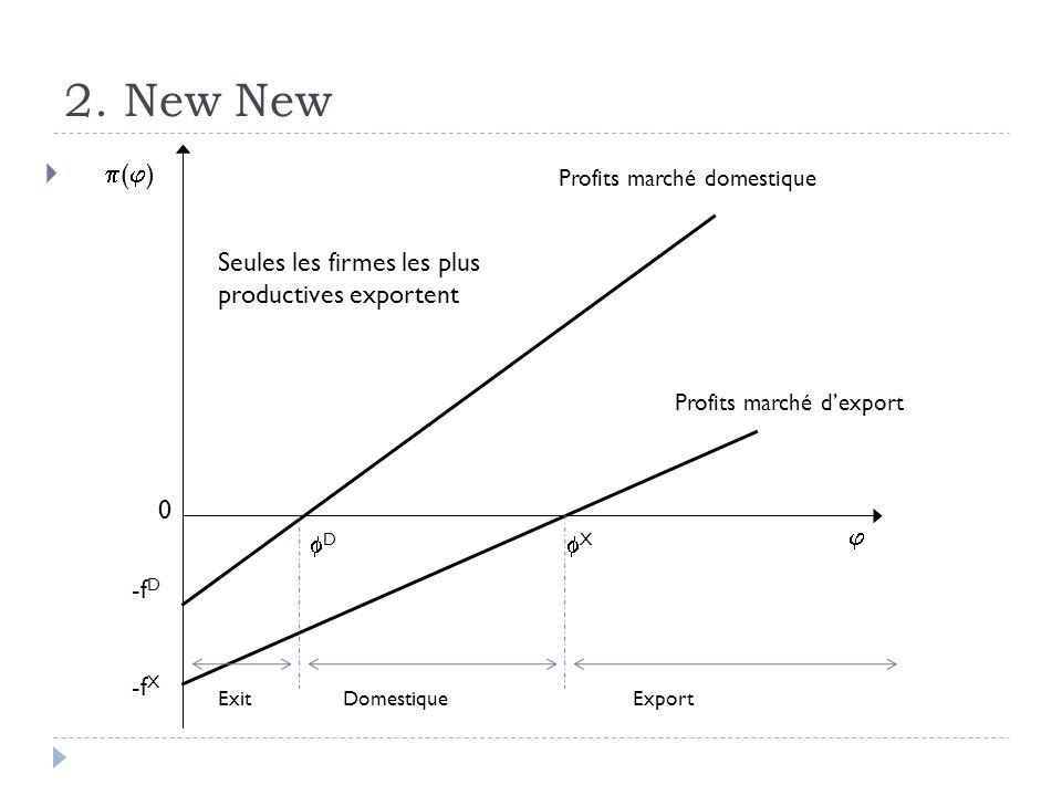 2. New New ( ) -f X -f D X D 0 Profits marché domestique ExitDomestiqueExport Seules les firmes les plus productives exportent Profits marché dexport