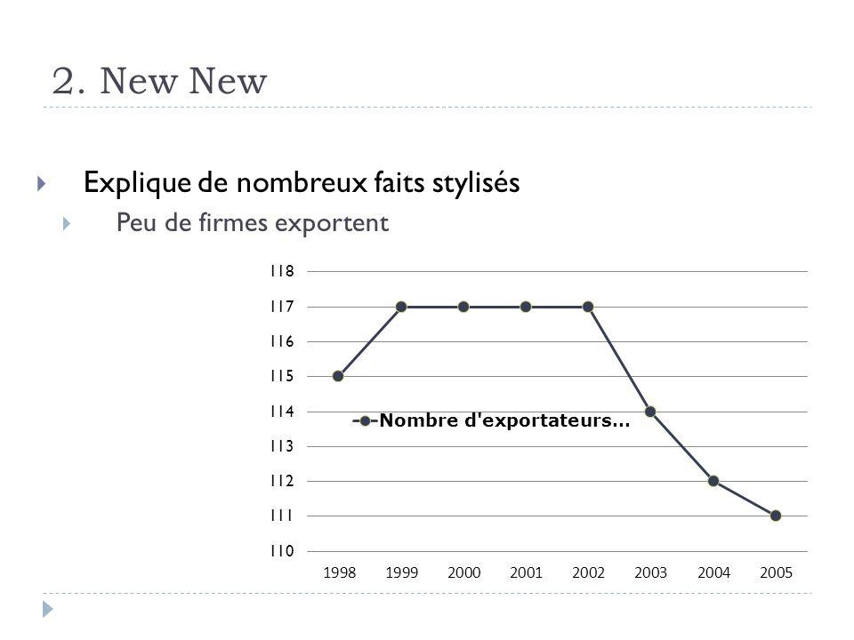 2. New New Explique de nombreux faits stylisés Peu de firmes exportent