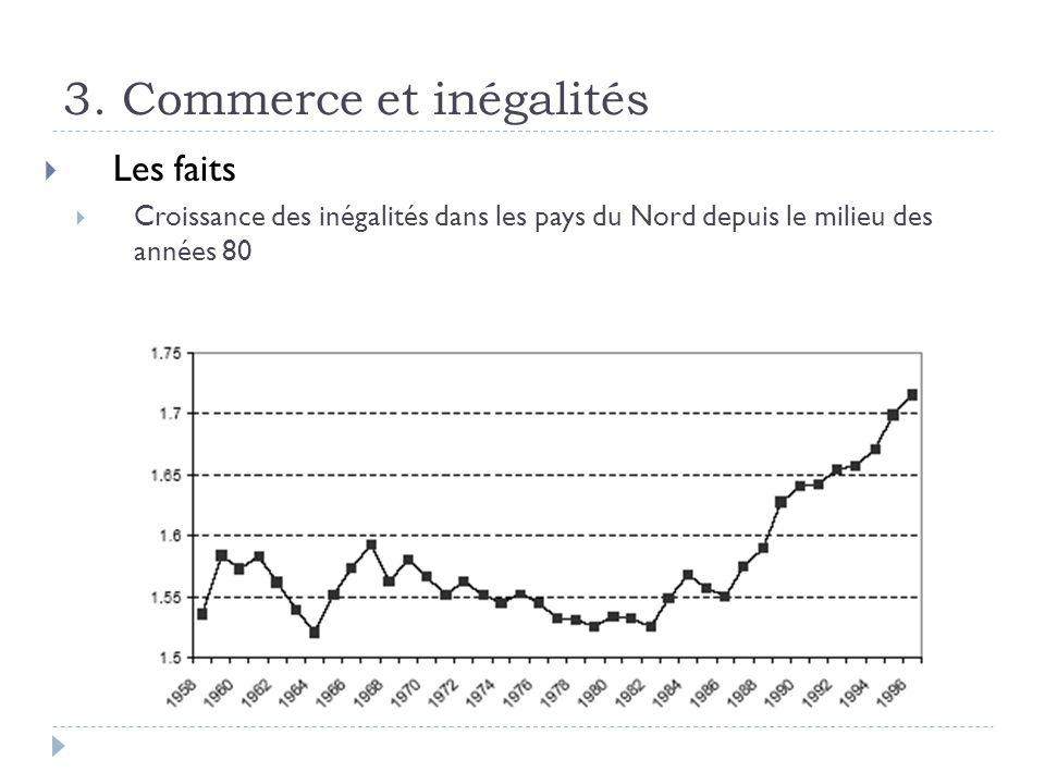 3. Commerce et inégalités Les faits Croissance des inégalités dans les pays du Nord depuis le milieu des années 80