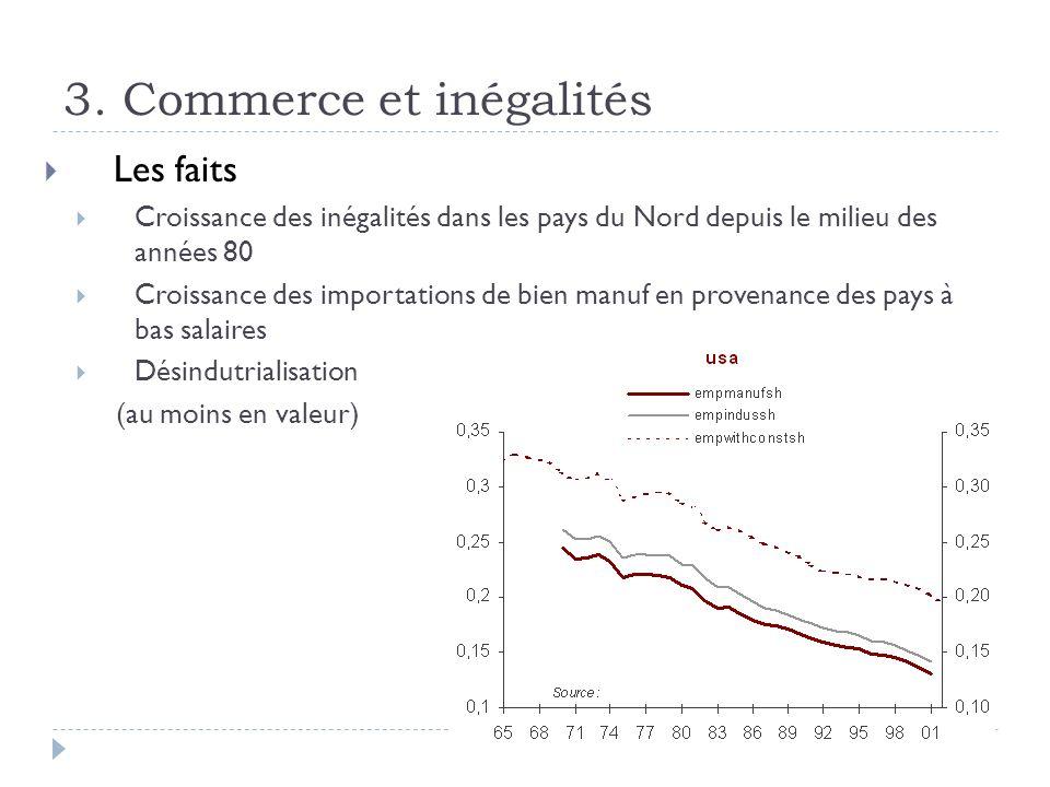 3. Commerce et inégalités Les faits Croissance des inégalités dans les pays du Nord depuis le milieu des années 80 Croissance des importations de bien