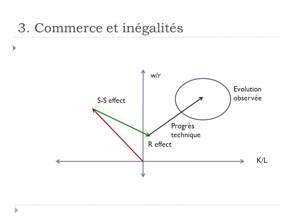 3. Commerce et inégalités K/L w/r S-S effect Evolution observée R effect Progrès technique