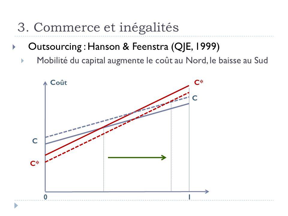 3. Commerce et inégalités Outsourcing : Hanson & Feenstra (QJE, 1999) Mobilité du capital augmente le coût au Nord, le baisse au Sud Coût 10 C C C*
