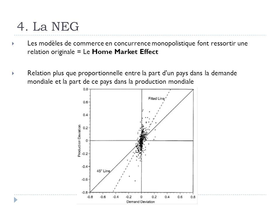 4. La NEG Les modèles de commerce en concurrence monopolistique font ressortir une relation originale = Le Home Market Effect Relation plus que propor