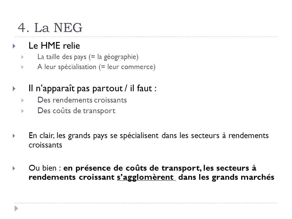 4. La NEG Le HME relie La taille des pays (= la géographie) A leur spécialisation (= leur commerce) Il napparaît pas partout / il faut : Des rendement