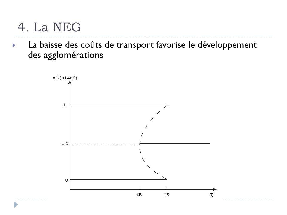 4. La NEG La baisse des coûts de transport favorise le développement des agglomérations
