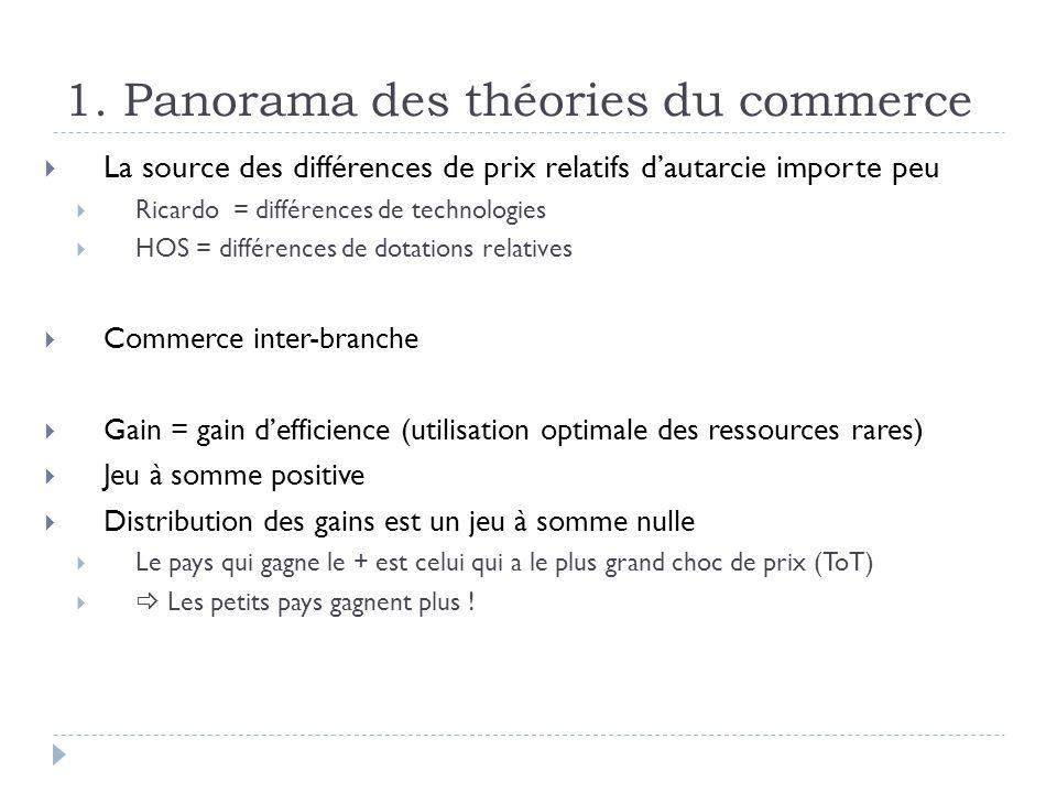 1. Panorama des théories du commerce La source des différences de prix relatifs dautarcie importe peu Ricardo = différences de technologies HOS = diff