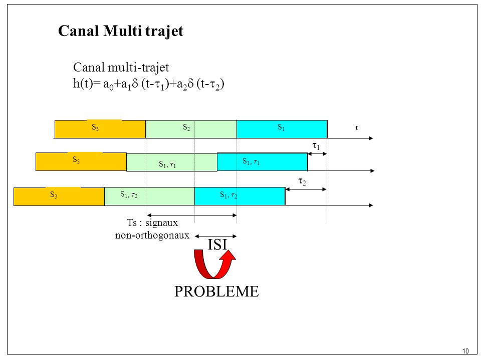 10 2 S 1, 2 1 S 1, 1 Canal Multi trajet t S1S1 Canal multi-trajet h(t)= a 0 +a 1 (t- 1 )+a 2 (t- 2 ) S2S2 S 1, 1 S 1, 2 ISI Ts : signaux non-orthogonaux PROBLEME S3S3 S3S3 S3S3