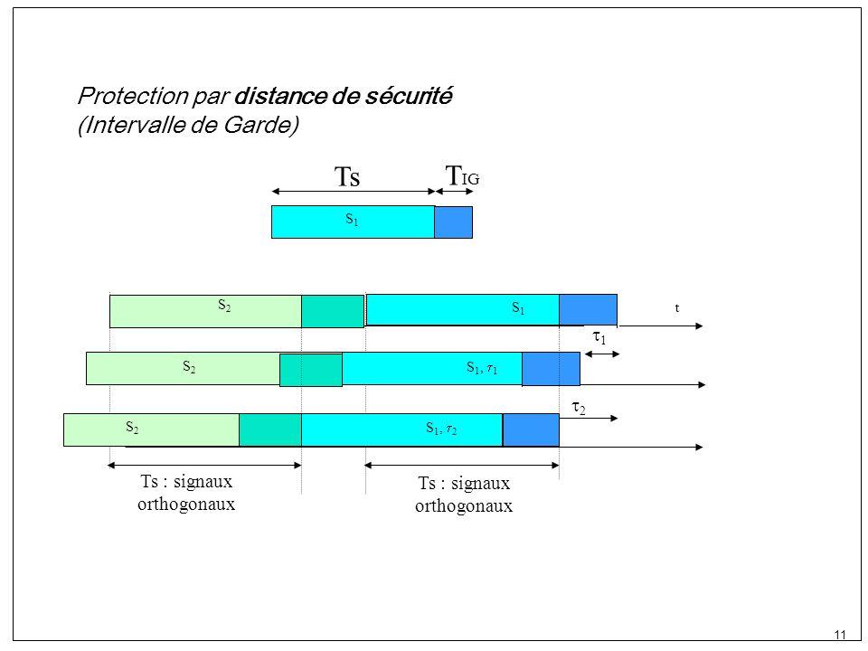 11 S1S1 Ts T IG t Ts : signaux orthogonaux Protection par distance de sécurité (Intervalle de Garde) 1 S 1, 1 2 S 1, 2 S2S2 S2S2 S2S2 S1S1