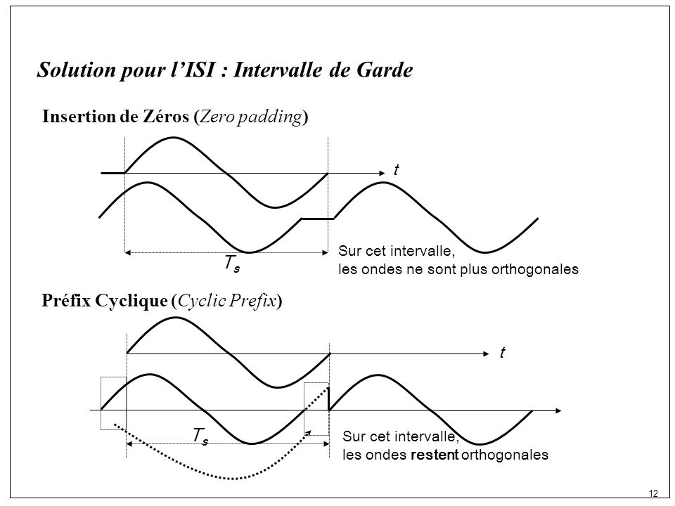 12 Solution pour lISI : Intervalle de Garde Insertion de Zéros (Zero padding) Préfix Cyclique (Cyclic Prefix) Sur cet intervalle, les ondes restent orthogonales TsTs t Sur cet intervalle, les ondes ne sont plus orthogonales TsTs t