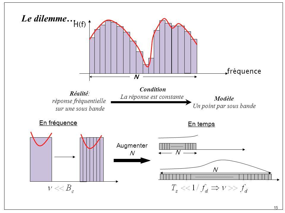 15 Le dilemme… Réalité: réponse fréquentielle sur une sous bande Modèle Un point par sous bande Condition La réponse est constante Augmenter N En fréquence En temps fréquence H(f) N N N