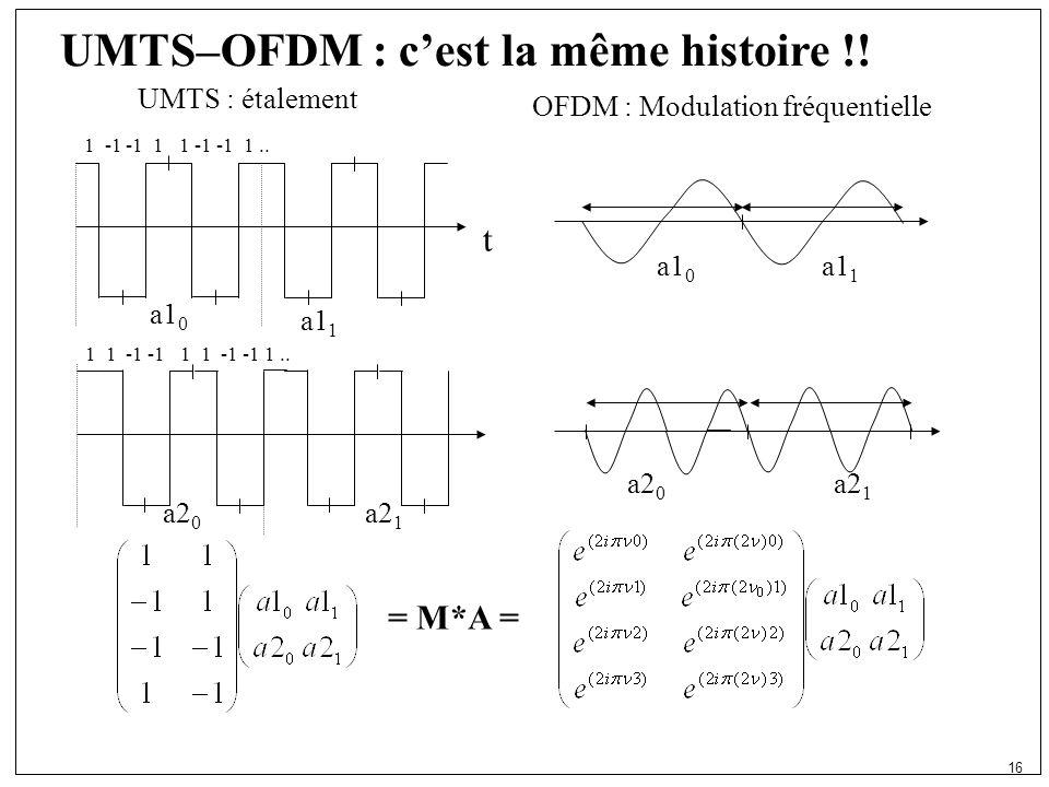 16 UMTS–OFDM : cest la même histoire !. UMTS : étalement a1 0 1 -1 -1 1 1 -1 -1 1..
