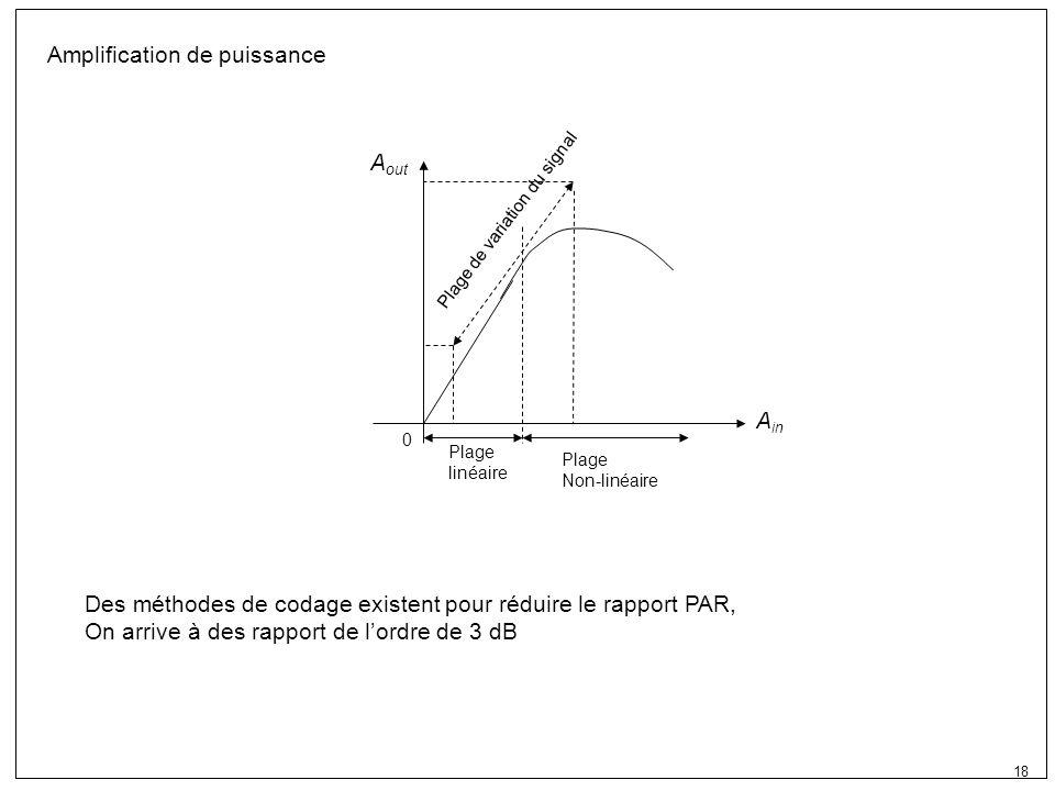 18 Amplification de puissance Plage linéaire Plage Non-linéaire 0 A in A out Plage de variation du signal Des méthodes de codage existent pour réduire le rapport PAR, On arrive à des rapport de lordre de 3 dB