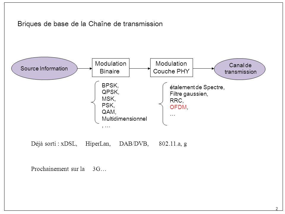 2 Source Information Modulation Binaire Modulation Couche PHY Canal de transmission BPSK, QPSK, MSK, PSK, QAM, Multidimensionnel, … étalement de Spectre, Filtre gaussien, RRC, OFDM, … Briques de base de la Chaîne de transmission Déjà sorti : xDSL, HiperLan, DAB/DVB, 802.11.a, g Prochainement sur la 3G…