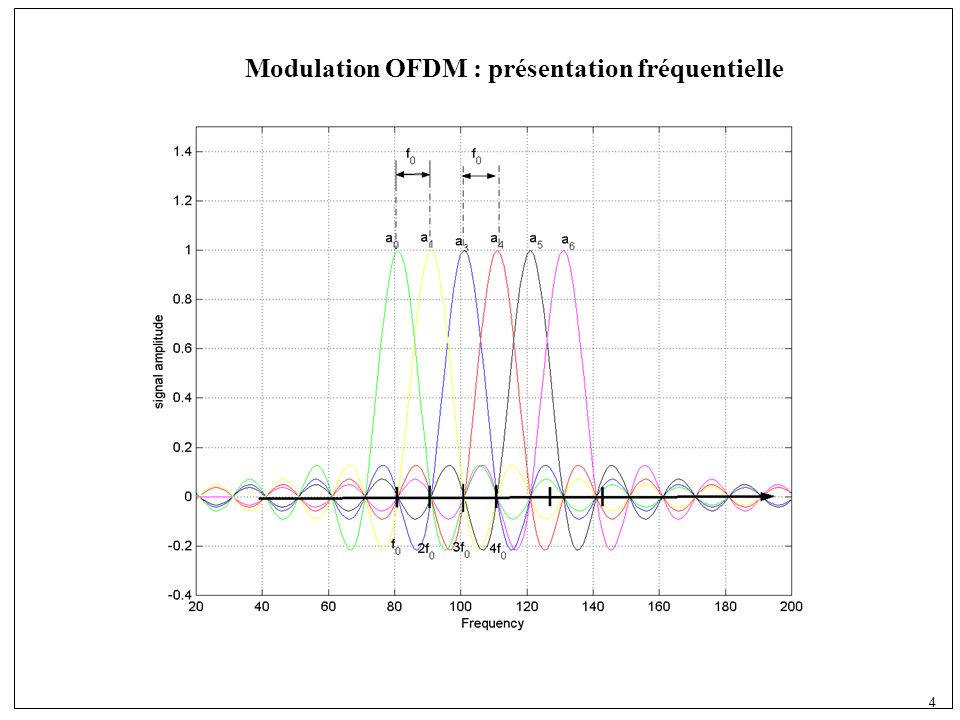 5 Frequency-Time Representation