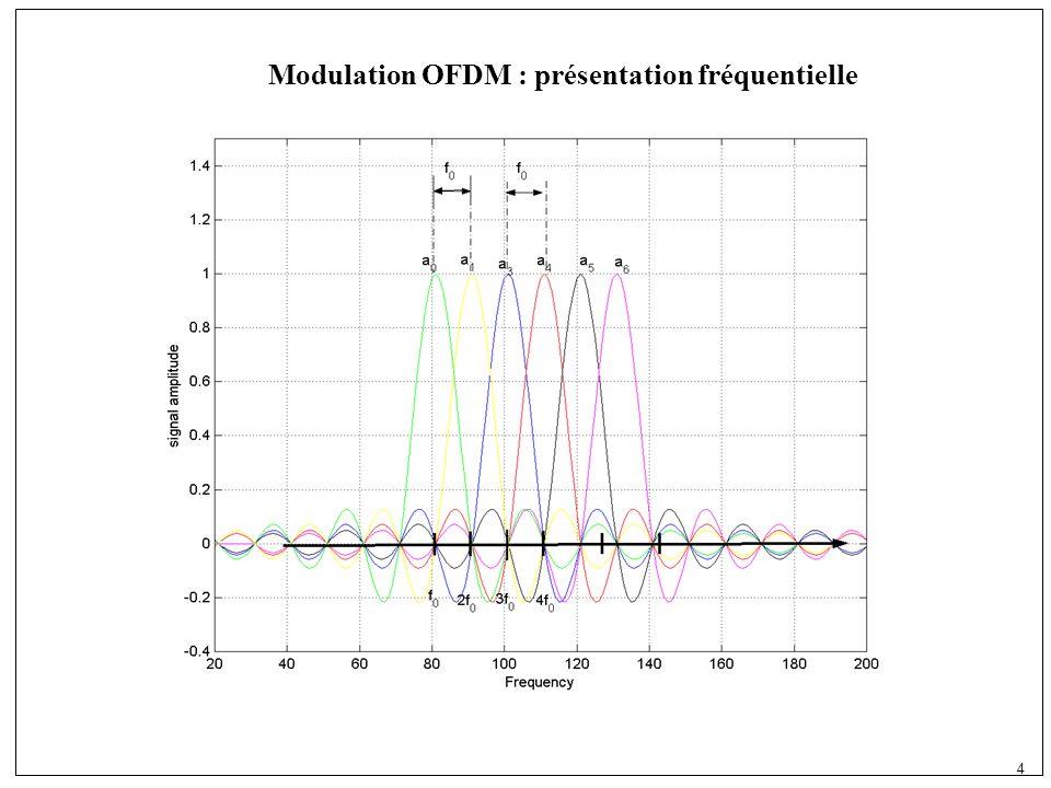 4 Modulation OFDM : présentation fréquentielle