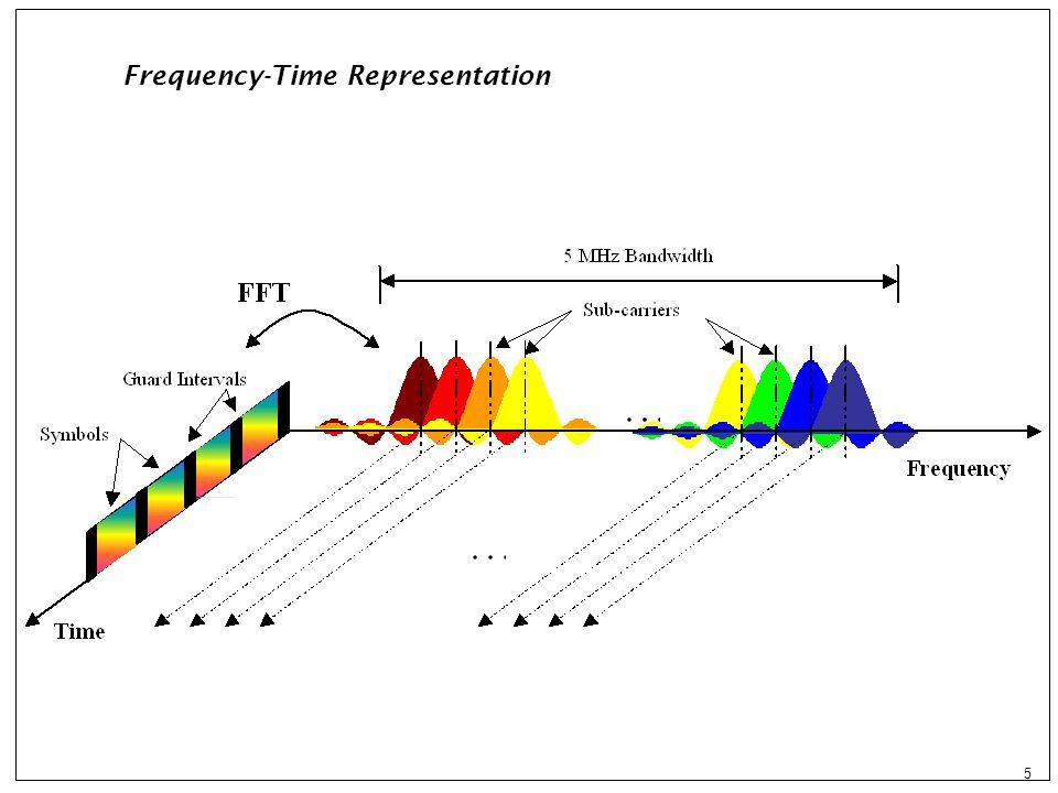 16 UMTS–OFDM : cest la même histoire !.UMTS : étalement a1 0 1 -1 -1 1 1 -1 -1 1..