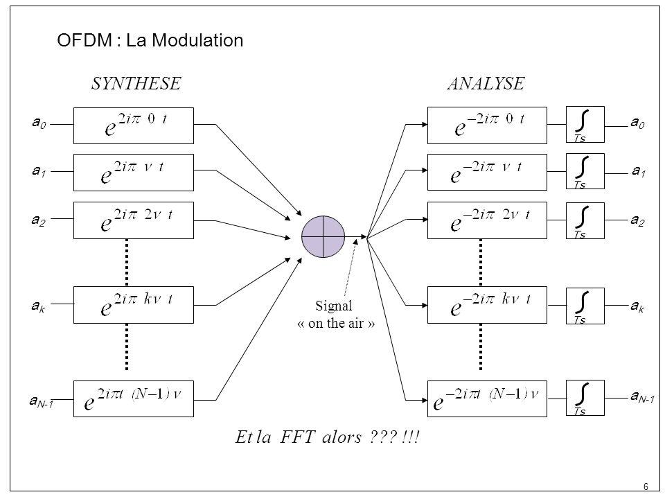 17 Problème majeur de lOFDM Peak to Average Ratio PAR Si le symbole à lentrée = [1,1,….1] Si le symbole à la sortie = [N,0,….0] 1 1 1 1 1 IFFT N00N00 Le signal à la sortie nest pas à enveloppe constante Problème de saturation de lamplificateur de puissance Problème de distorsion du signal amplifié