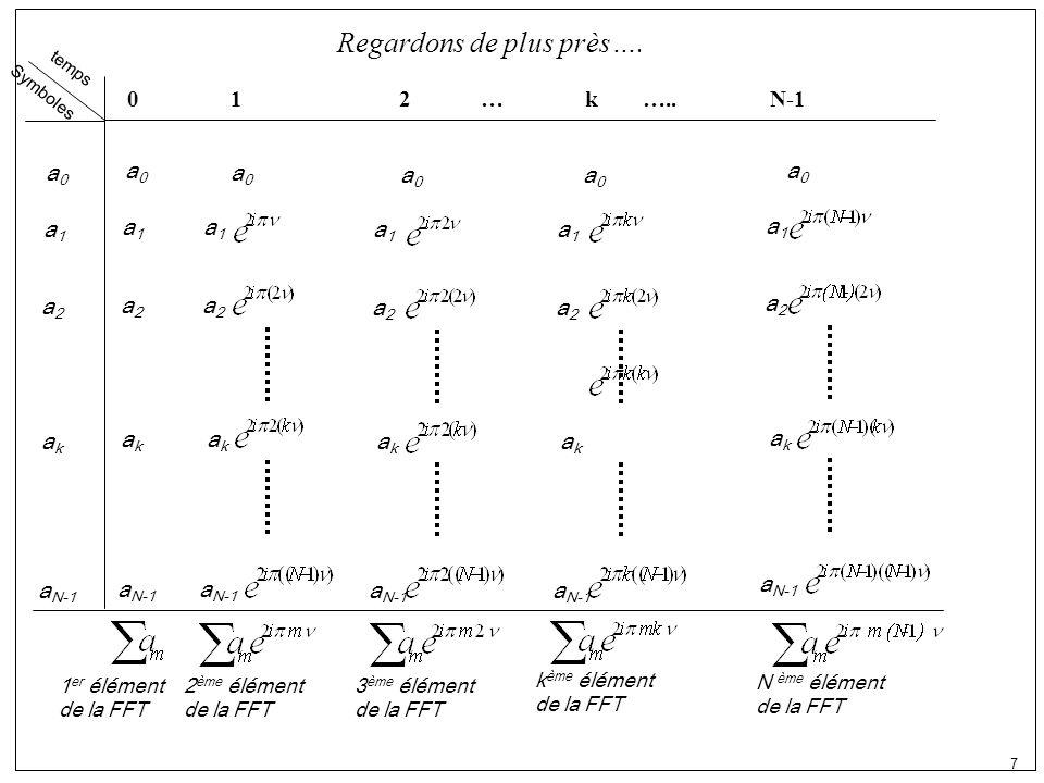 8 FFT a0a0 a1a1 a2a2 akak a N-1 Modulation avec FFT Donc, modulation et surtout DEMODULATION est bien facile, mais encore ….