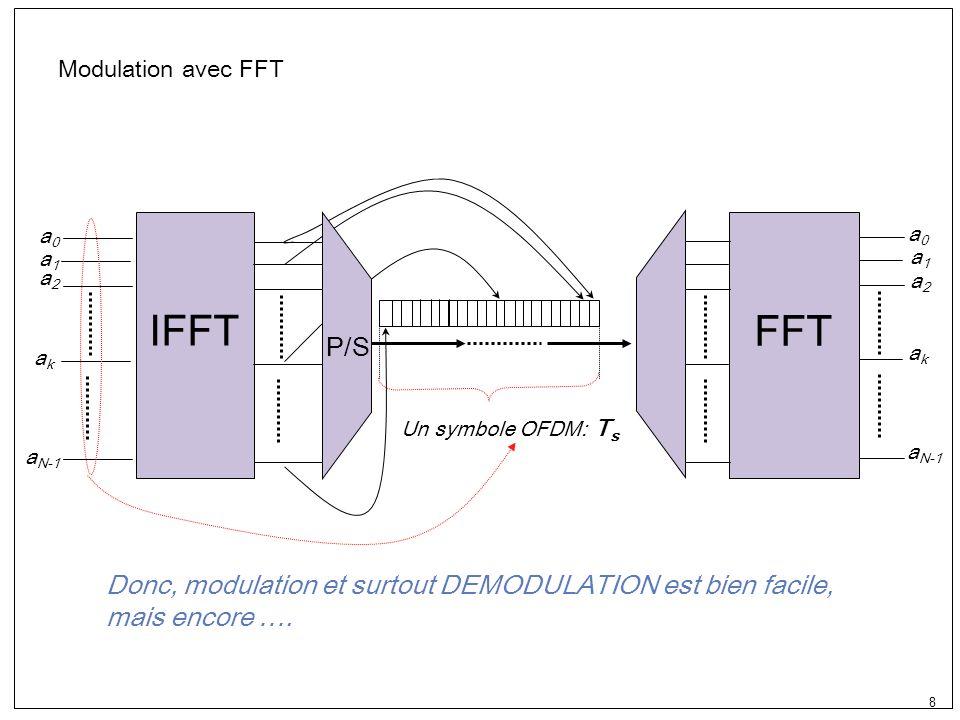 9 Fréquence temps Visualisation en temps/Fréquence TsTs TcTc W Relation entre variables
