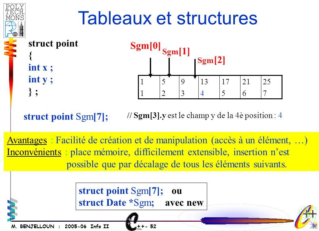 ++ - 51 M. BENJELLOUN : 2005-06 Info II